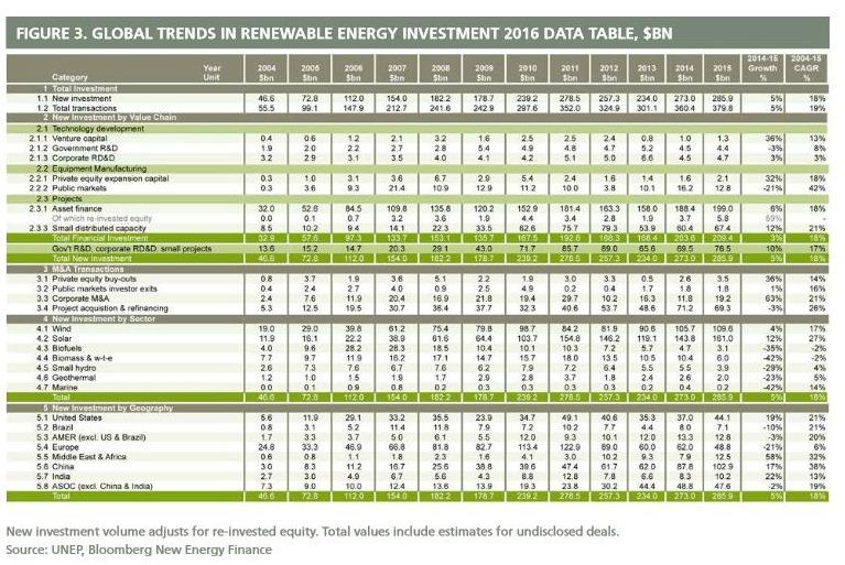 Energies renouvelables: investissements record en 2015