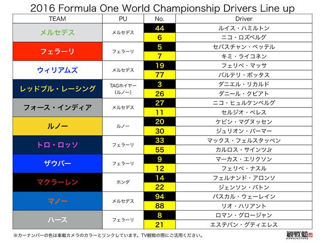 2016F1ドライバーリスト