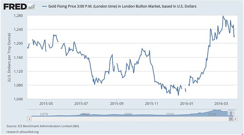 Gold_Fixing_Price_3_00_P_M___London_time__in_London_Bullion_Market__based_in_U_S__Dollars_-_FRED_-_St__Louis_Fed.jpg