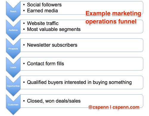 digital marketing analytics comparisons