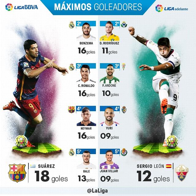 Liga BBVA (Jornada 20): Máximos Goleadores