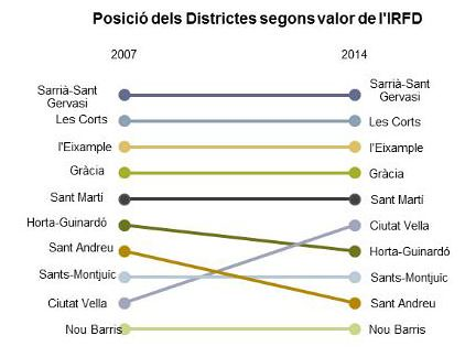 Posició del districtes de barcelona segons index renda familiar disponible 2007-2014