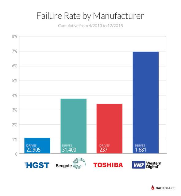 2015-drive-failures-barchart