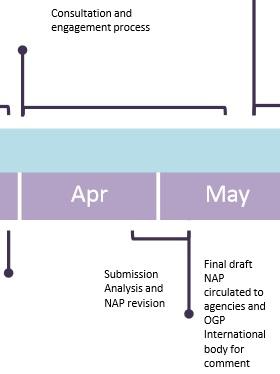 NZ-OGP2NAP-timeline