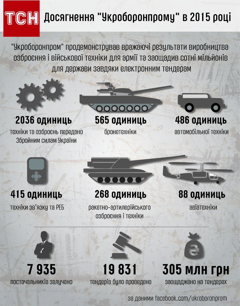 Досягення Укроборонпрому в 2015 році