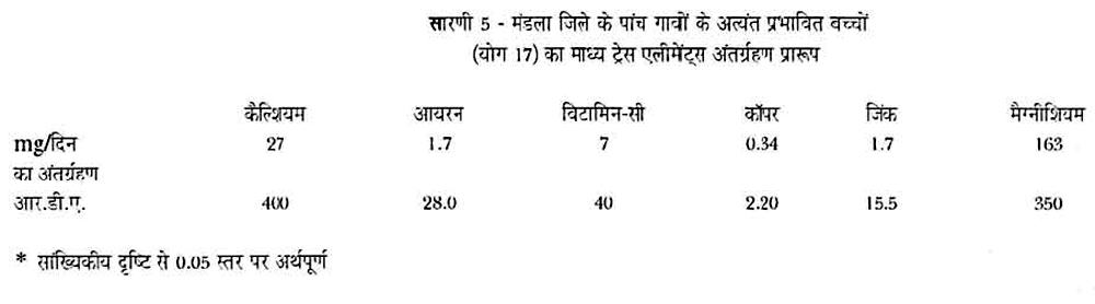 मंडला जिले में फ्लोराइड से अत्यन्त प्रभावित पाँच गाँव का विवरण