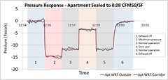 Pressure Response—Apartment Sealed to 0.27 CFM50/FT2