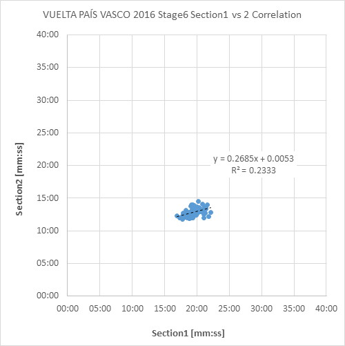 VUELTA_PAÍS_VASCO_2016_Stage6_Time_Trial_Section1_vs_Section2_Correlation