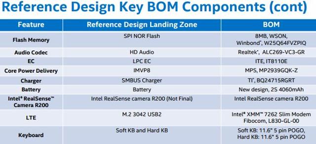 tablette de référence Core M3