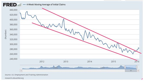 Resistance_and_Support_-_4-Week_Moving_Average_of_Initial_Claims_-_FRED_-_St__Louis_Fed.jpg