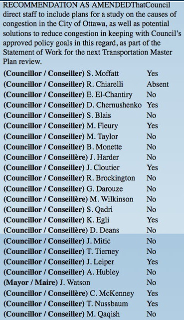 congestion vote
