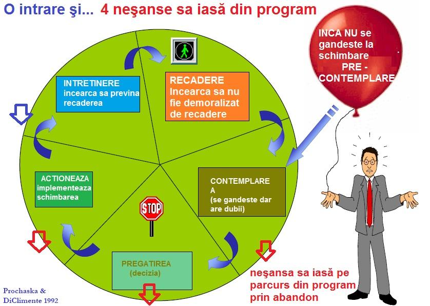 Ciclul schimbarii pentru interventia in adictie