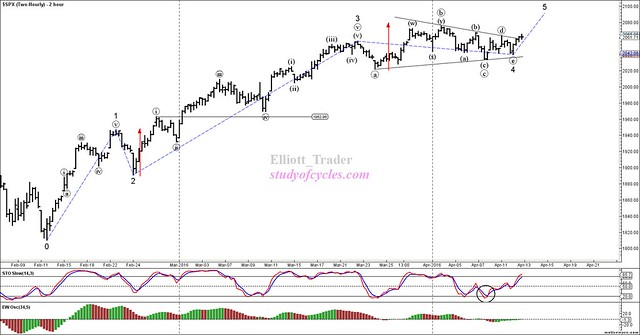 SPX - Two-Hourly - Apr-12 1644 PM (2 hour)