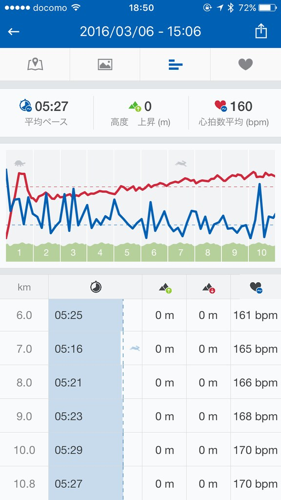 Wahoo TICKR X HR Graph Composits in Runtastic on iPhone6s