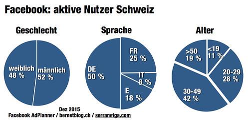 Facebook Zahlen Schweiz