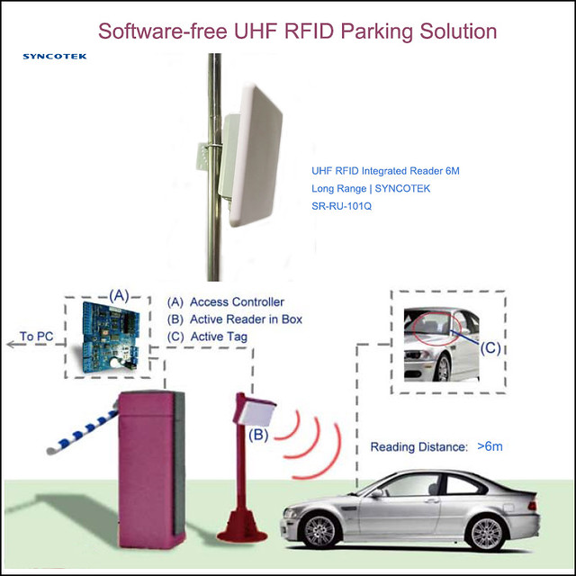 Software-free UHF RFID Parking Solution