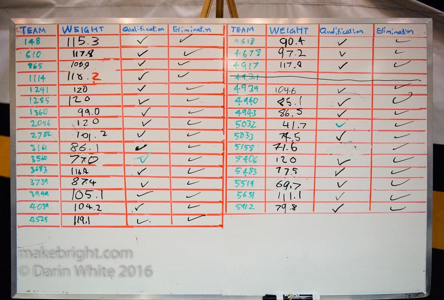 FIRST Robotics Regionals - UW - April 2016 520