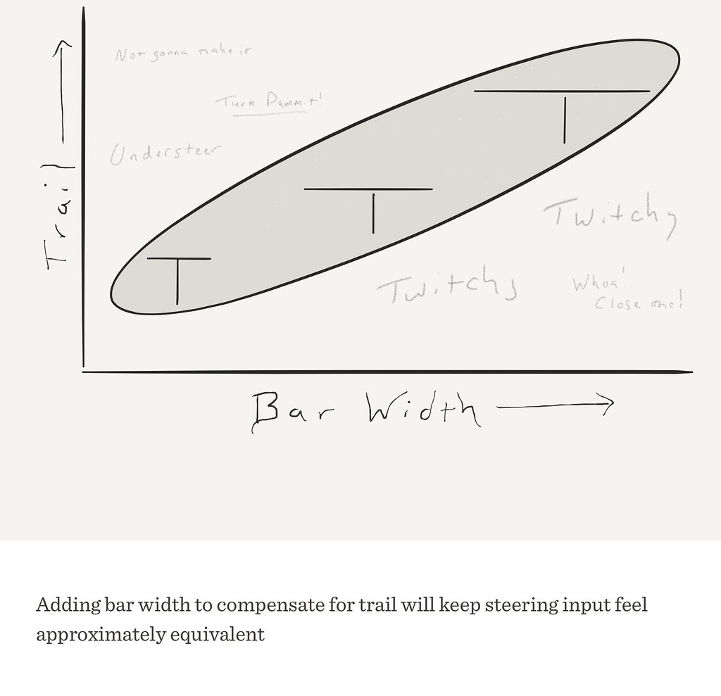 Adding bar width to compensate for trail will keep steering input feel approximately equivalent