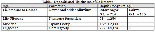 Depositional thickness of sediments