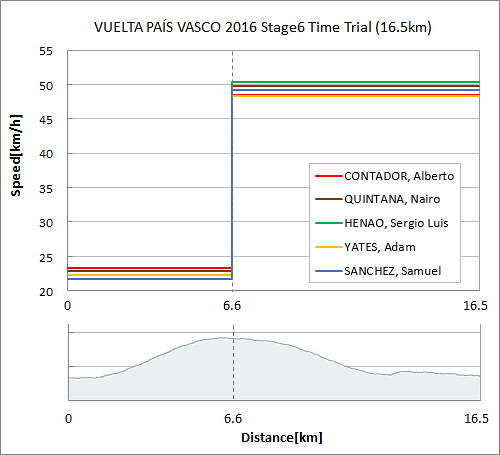 VUELTA_PAÍS_VASCO_2016_Stage6_Time_Trial_Lap_Speed