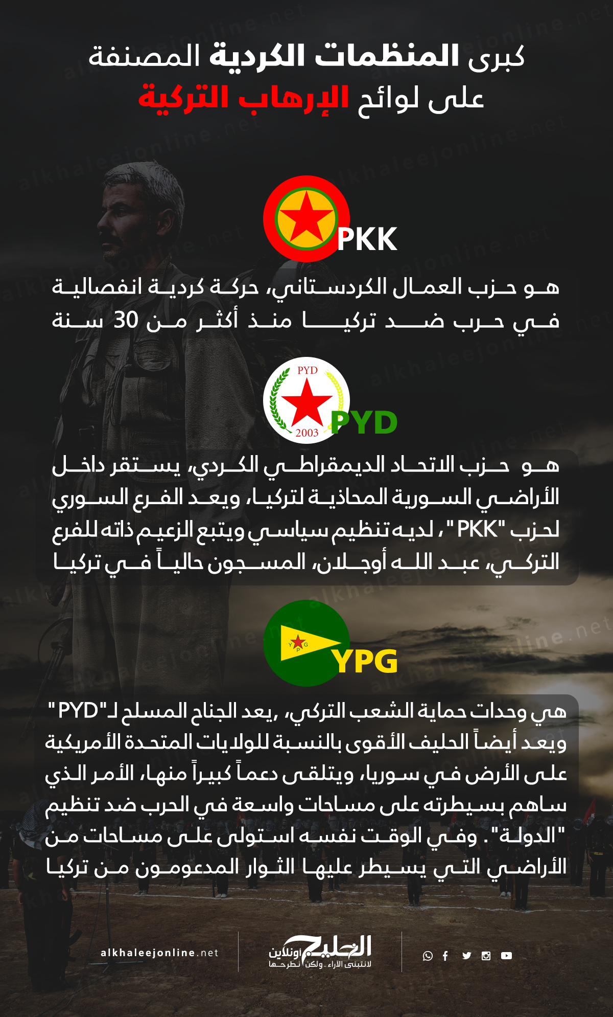 المنظمات-الكردية-الارهابية (1)