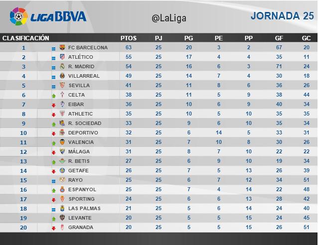 Liga BBVA (Jornada 25): Clasificación