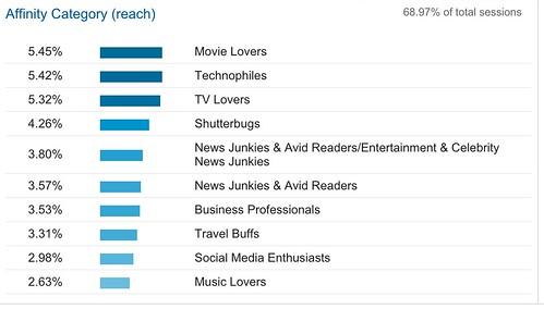 My_Interests__Overview_-_Google_Analytics.jpg