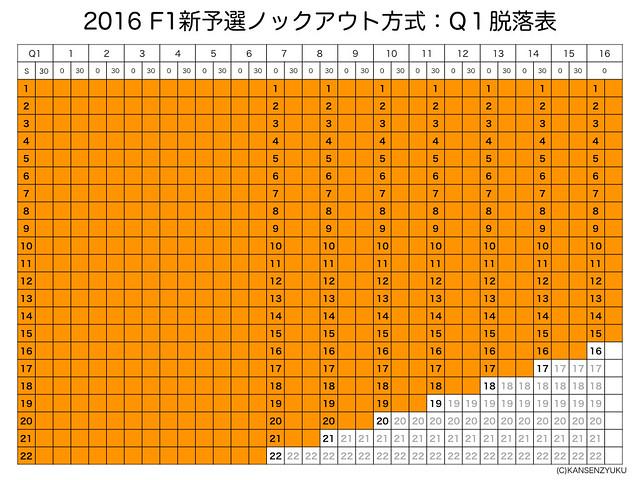 2016F1新予選フォーマット(Q1)