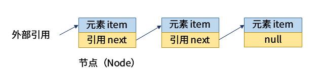 链表结构的示例