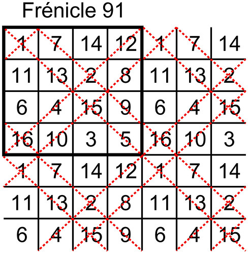 order 4 Frénicle magic square index 91 expanded