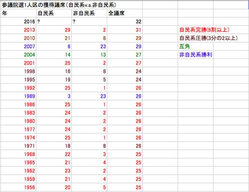 参議院選1人区の獲得議席(自民系v.s.非自民系)
