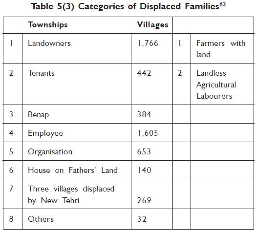Categories of Displaced Families