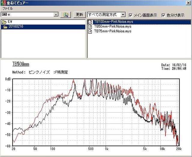 Experiment of resonance tube