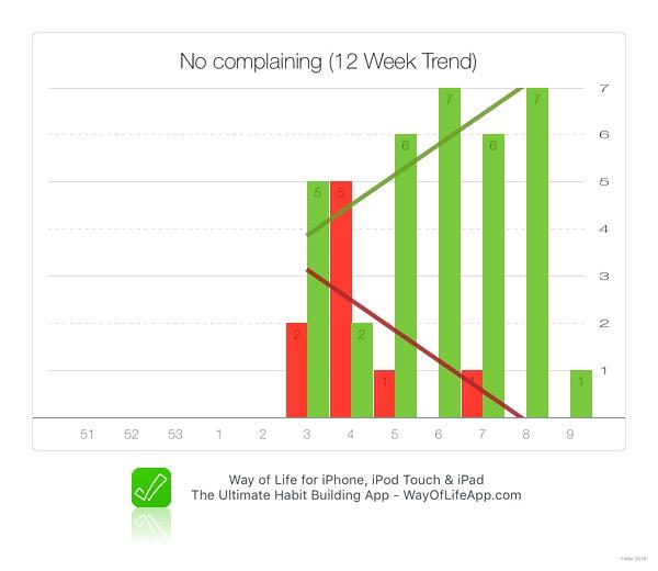 habit tracking complaining chart