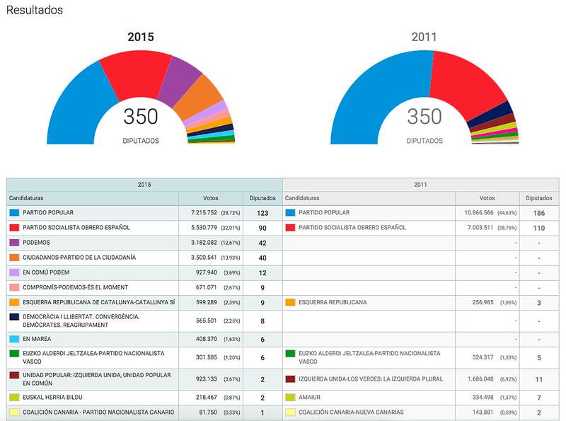 Visualizaci n de datos electorales en sitios de medios de for Ministerio de interior resultados electorales