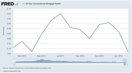 30-Year_Conventional_Mortgage_Rate©_-_FRED_-_St__Louis_Fed.jpg