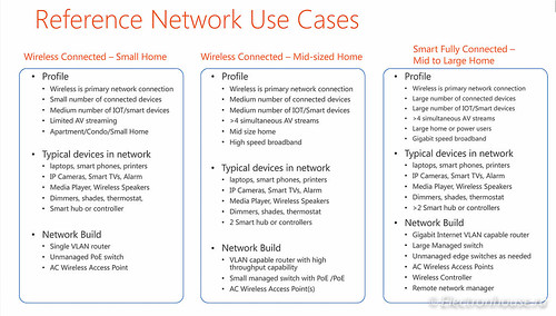Types of home networks