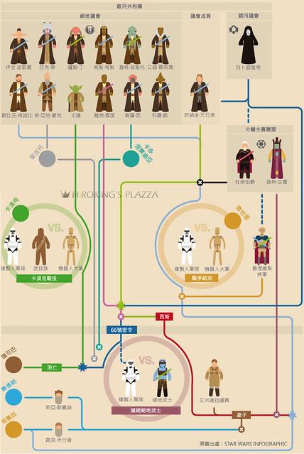 星際大戰三部曲:西斯大帝的復仇