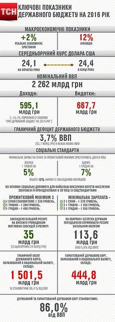 Державний бюджет на 2016 рік