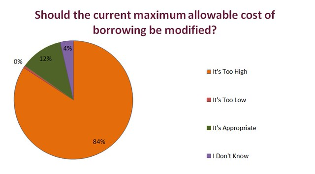 Payday Loans - Chart 1