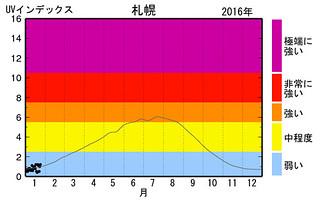 紫外線 UVインデックス 気象庁