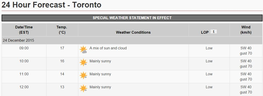 One Warm Christmas Eve in Toronto | Toronto Mike's Blog