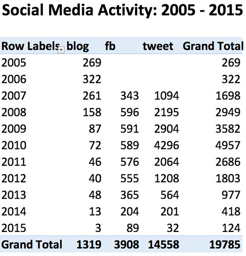 SocialMediaActivity2015table