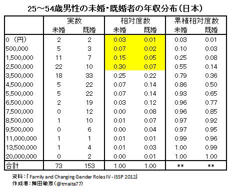 25~54歳男性の未婚・既婚者の年収分布(日本)