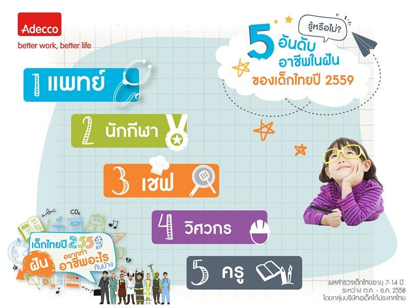Adecco-Thailand-Children-Survey-2016-Dream-Jobs