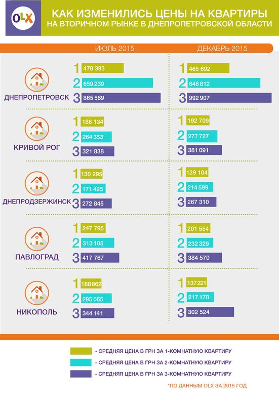 2016-02-01 HOSHVA PR OLX REALTY DNEPR INFO_RUS