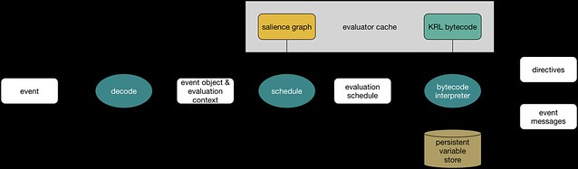 Event Evaluation Pipeline