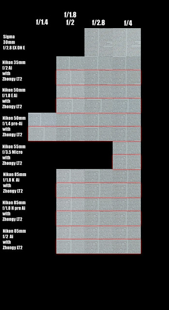Zhongyi LensTurbo II compared to native optics