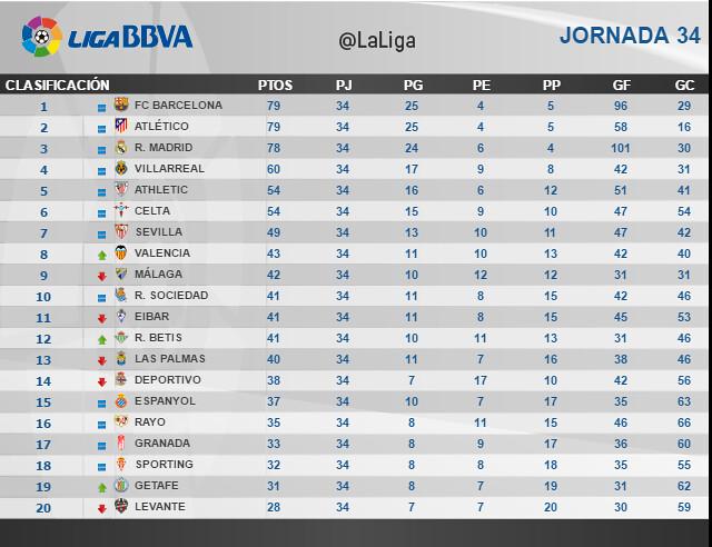 Liga BBVA (Jornada 34): Clasificación
