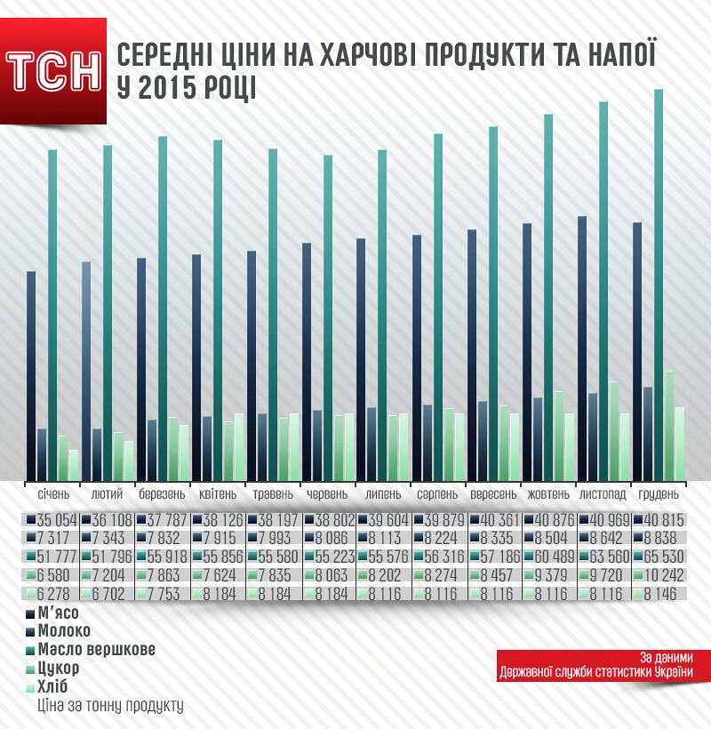 Середні ціни на продукти в Україні у 2015